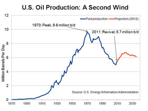us oil 2012 eia