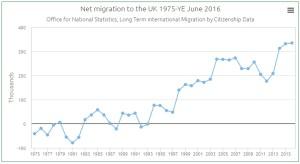 net migration to june 2016